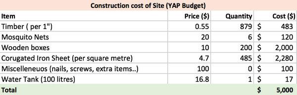 YAP Budget