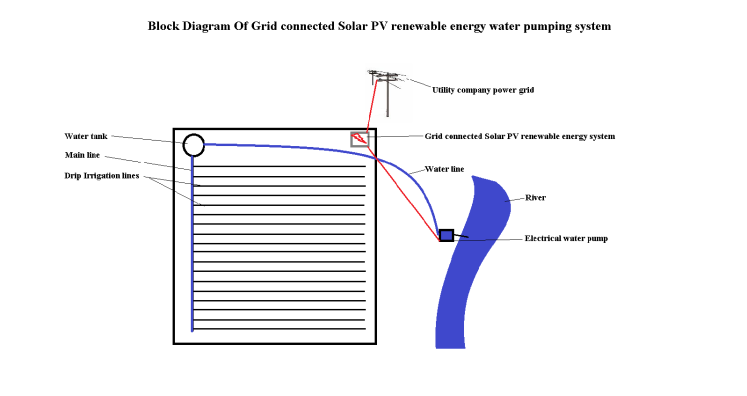 Block Diagram Of Grid connected Solar PV renewable energy water pumping system (1)