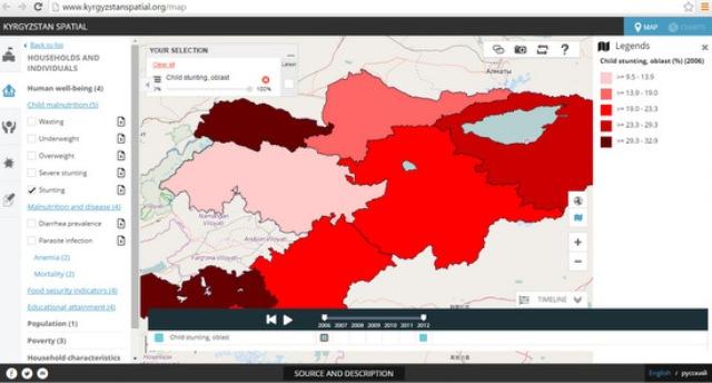 Kyrgyzstan spatial