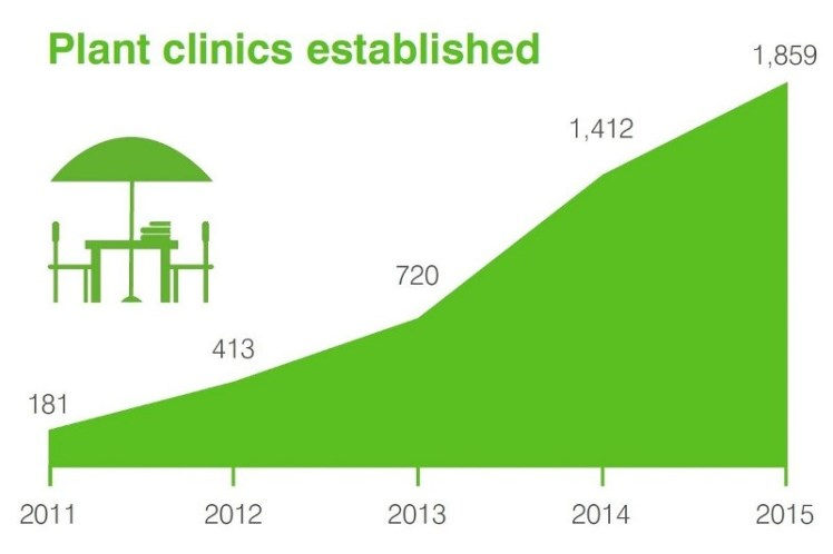 plant-clinics-established