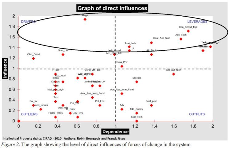 Graph of direct influences