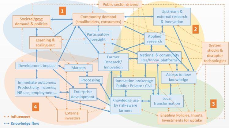 innovation web diagram
